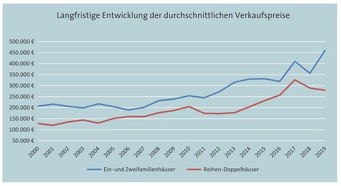 Kaufpreisentwicklung Wohnhäuser 2000-2019