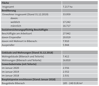 Biberach-Grundstücksmarktbericht - Zahlen, Daten, Fakten
