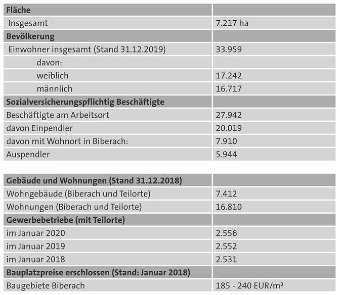 Grundstücksmarktbericht - Zahlen, Daten, Fakten