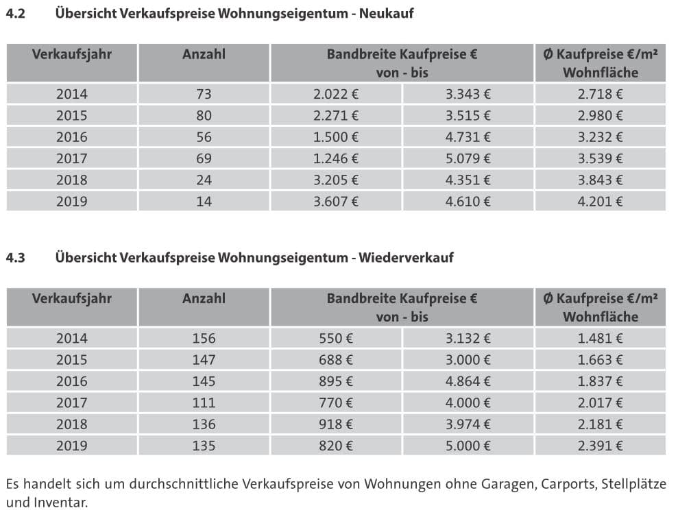 Biberach - Kaufpreisentwicklung Wohneigentum Detail