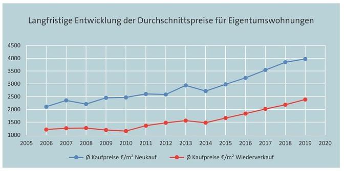Kaufpreisentwicklung Wohneigentum 2006-2019